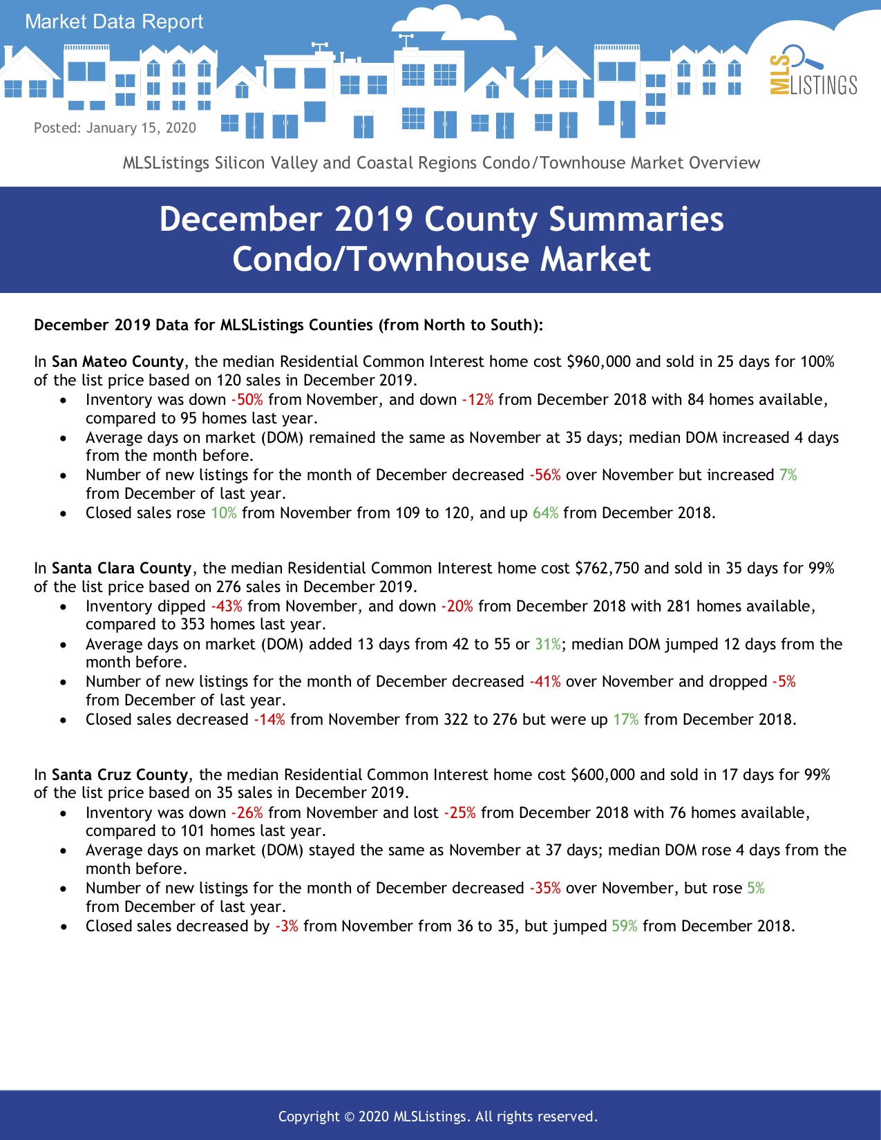December 2019 Condo Townhouse Market