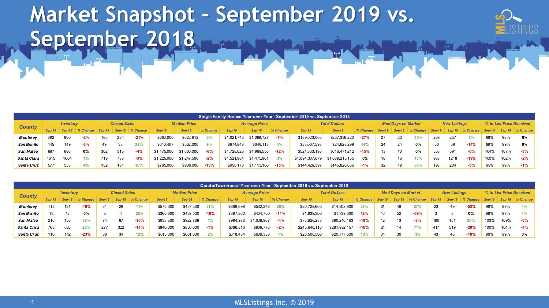 MLSL Market Snapshot Sep2019