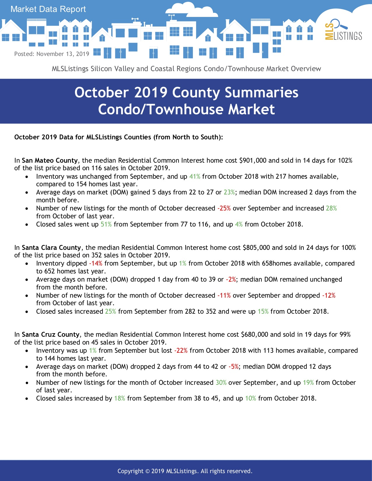 Market Data Report Condo Townhouse Oct 2019