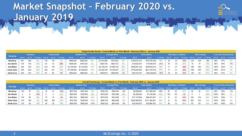 2 Market SnapShot February 2020