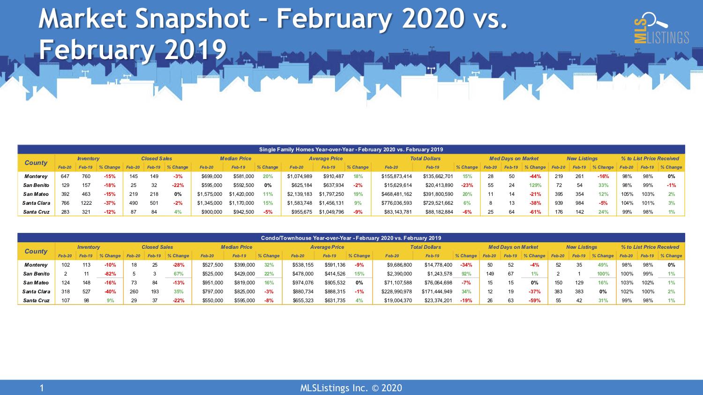Market SnapShot February 2020