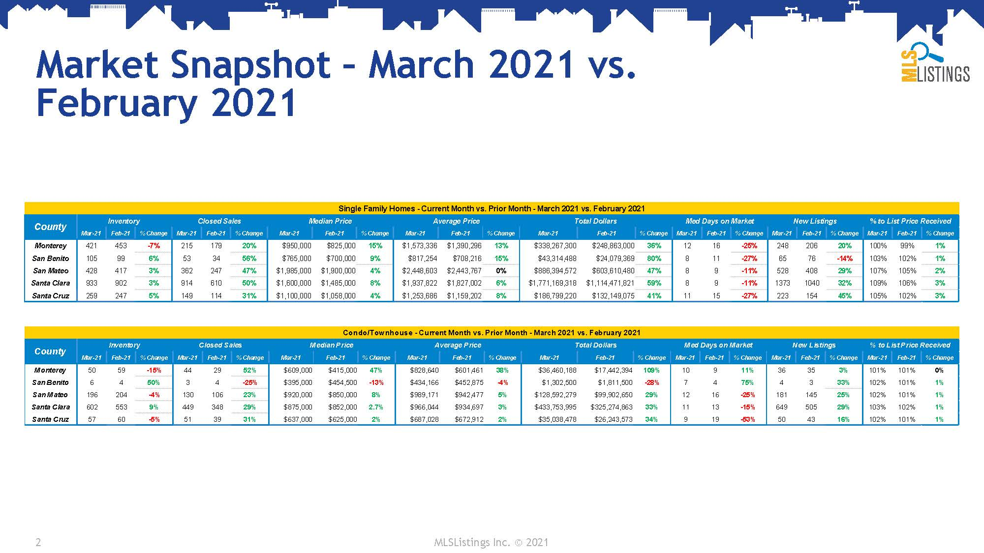 MLSL_MktInd_Snapshot_Mar2021_Page_2